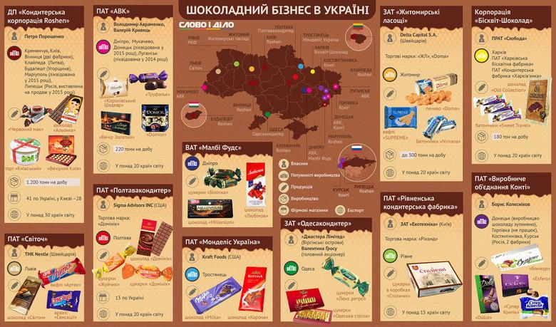 У Всесвітній день шоколаду Слово і Діло вирішило поцікавитися, хто з українських та міжнародних виробників найбільше заробляє на любові наших співвітчизників до солодощів.