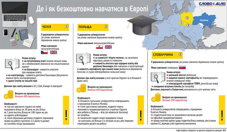 Слово і Діло вирішило показати на інфографіці, що потрібно знати щодо можливого навчання в Європі.