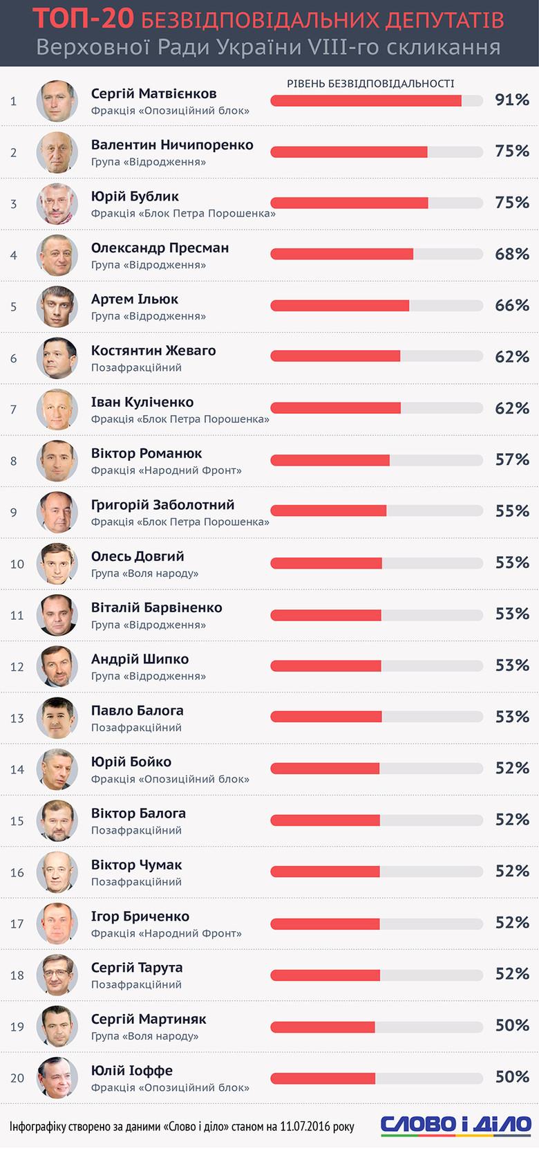 Слово і Діло склало рейтинг найбільш відповідальних та безвідповідальних депутатів Верховної Ради восьмого скликання.