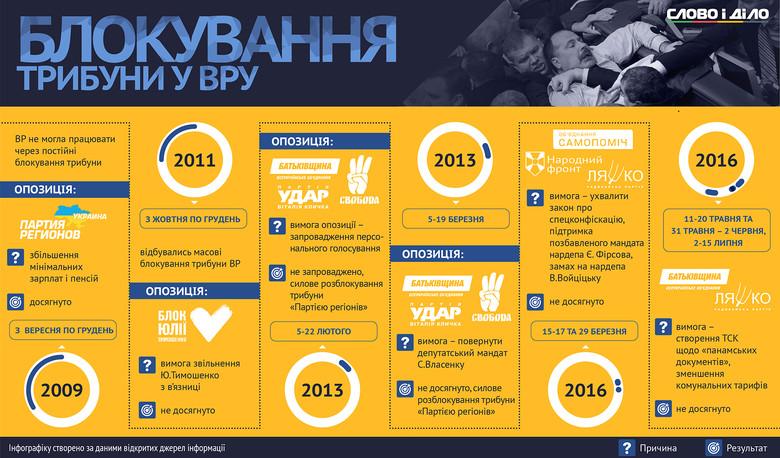 Слово і Діло проаналізувало, наскільки успішно фракції українського парламенту використовують блокування трибуни для досягнення власних політичних цілей.