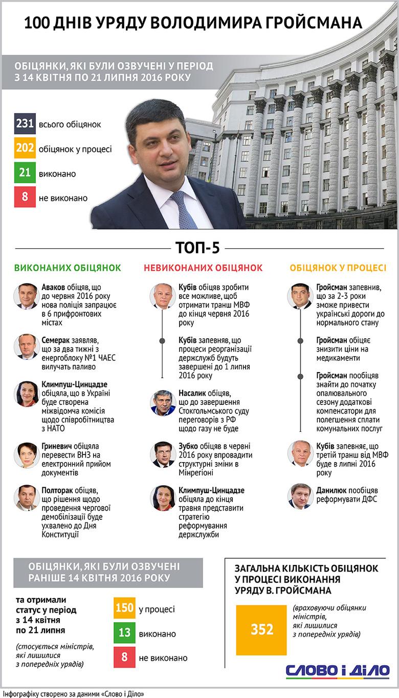 100 дней Кабмина Гройсмана