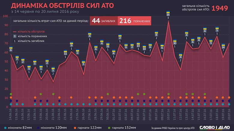 З моменту останнього вдалого обміну полоненими, в результаті якого в Україну повернулися Геннадій Афанасьєв та Юрій Солошенко, бойовики відчутно наростили кількість обстрілів у зоні АТО.