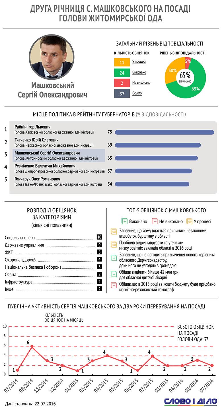 Голова Житомирської обласної державної адміністрації Сергій Машковський за два роки на цій посаді провалив лише дві обіцянки.