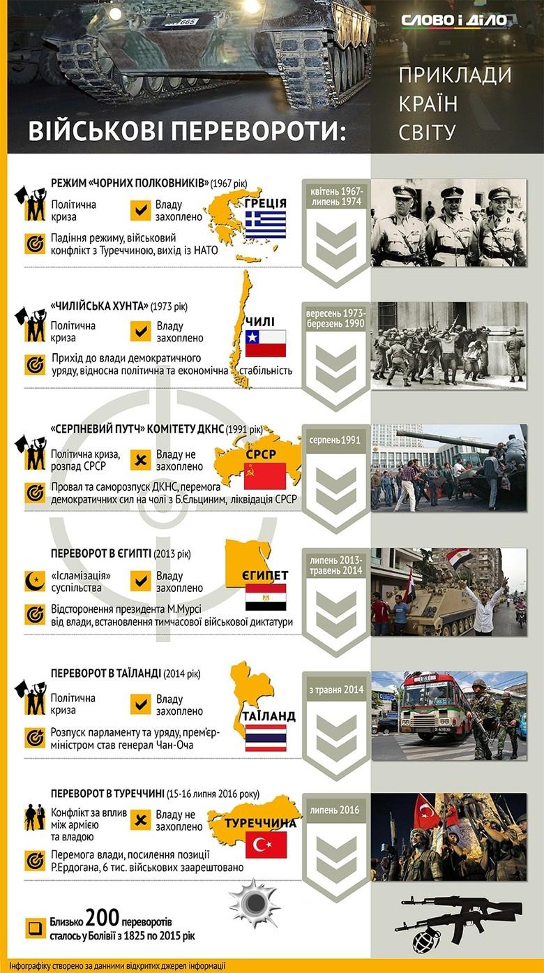 Слово і Діло показало найвідоміші військові перевороти, що відбувалися у різних країнах світу в XX та XXI століттях.