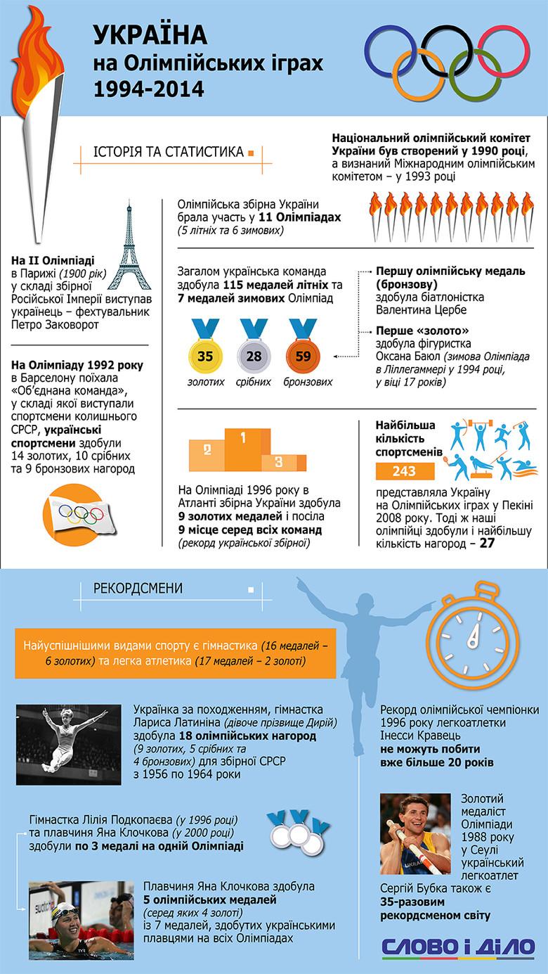 Олімпійські Ігри в бразильському Ріо-де-Жанейро стануть для України вже дванадцятими, в яких її спортсмени візьмуть участь як представники незалежної держави.