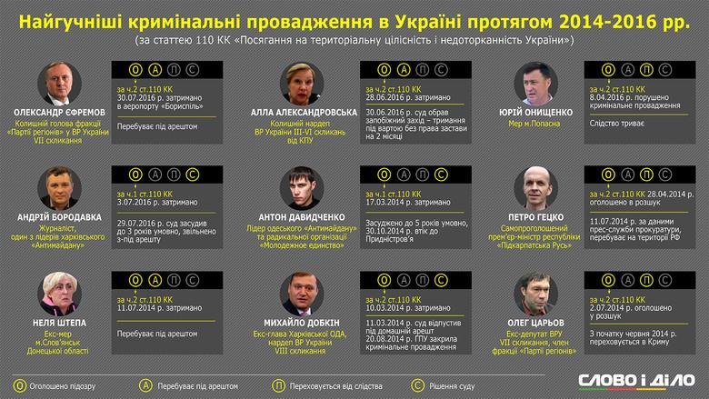 Єфремов, Александровська, Штепа й Царьов – це далеко не повний список людей, щодо яких в Україні наразі порушені кримінальні провадження за сепаратизм.