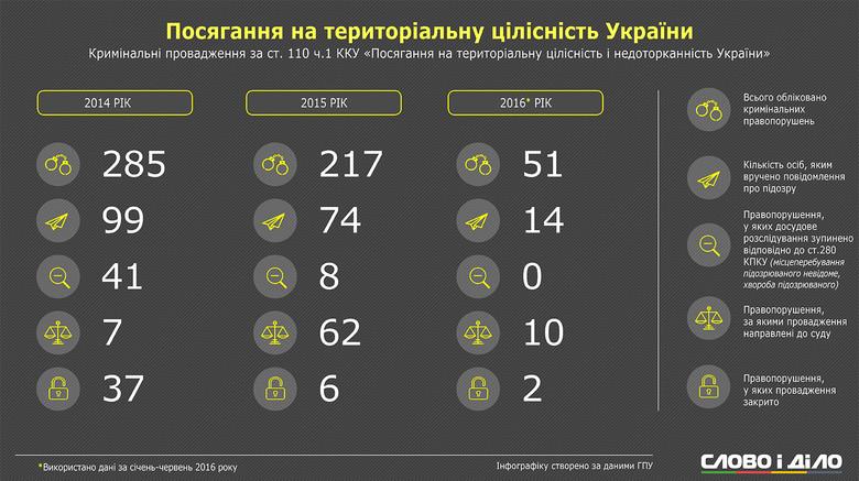 Кількість правопорушень за ч. 1 ст. 110 Кримінального кодексу України зменшилась у шість разів – про це свідчать дані ГПУ.