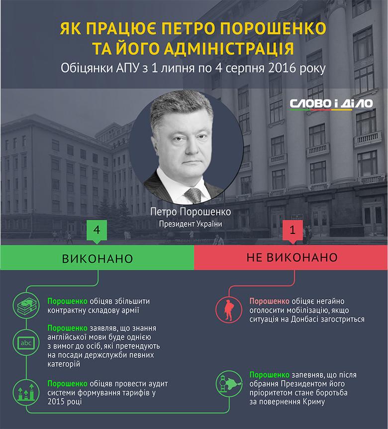 Президент України протягом останнього місяця виконав 4 обіцянки й іще одну – про негайне оголошення мобілізації в разі загострення ситуації на Донбасі – провалив.