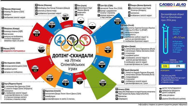 Сучасна олімпійська історія знає багато прикладів допінгових скандалів під час літніх Олімпіад, і часткове відсторонення збірної Росії – далеко не перший із них.