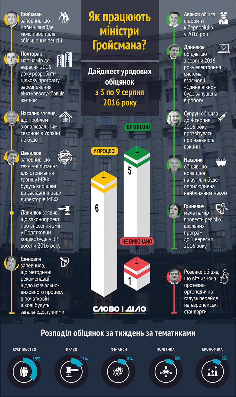 Члени Кабінету міністрів України за період з 3 по 9 серпня роздали 6 нових обіцянок, виконали 5 і провалили одну.
