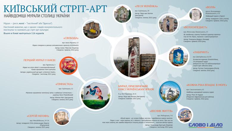 Традиція київського муралізму, що за останні кілька років перетворила столицю на велетенську картинну галерею з розкиданими по всьому місту експонатами, набирає обертів.