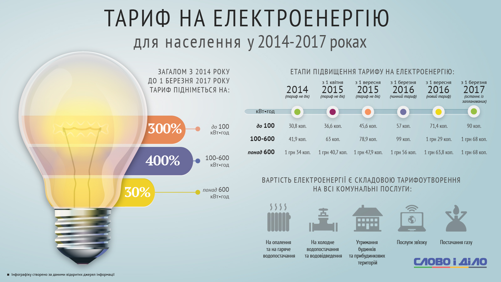 Минске в стоимость час киловатт слава наручные продать часы