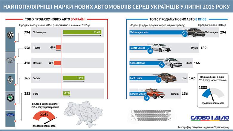 За липень 2016 року мешканці столиці України придбали 1888 нових автівок, серед яких найбільше – марки Volkswagen Jetta.
