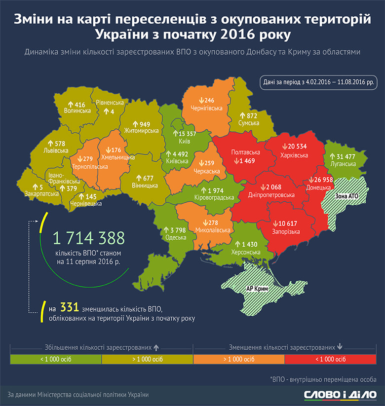 Найохочіше переселенці залишають Харківську, Дніпропетровську, Запорізьку, Полтавську та Донецьку (за винятком окупованих районів) області.