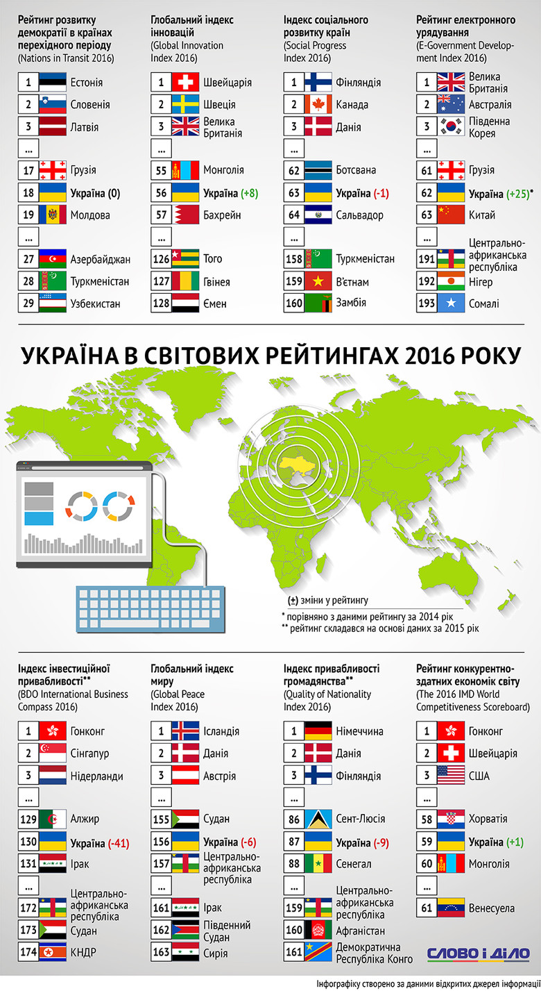 Протягом року Україна помітно втратила інвестиційну привабливість, опинившись на одному рівні з Алжиром та Іраком.