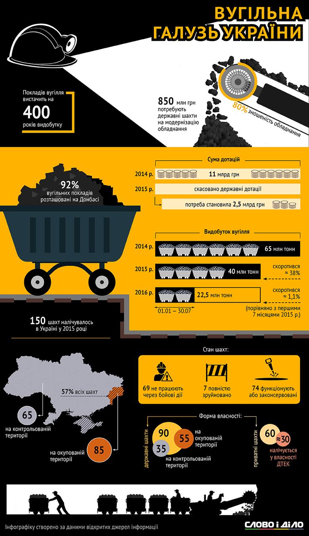 В якому стані знаходиться вуглевидобувна галузь і скільки шахт стали жертвами російської агресії на Донбасі.