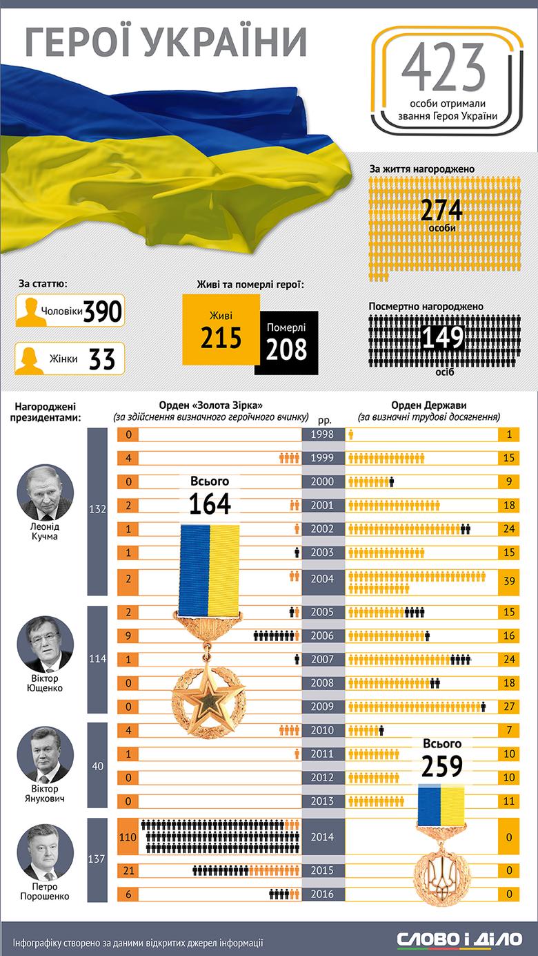 Із 423 володарів ордену Золота Зірка 137 отримали його з рук п'ятого Президента Петра Порошенка.