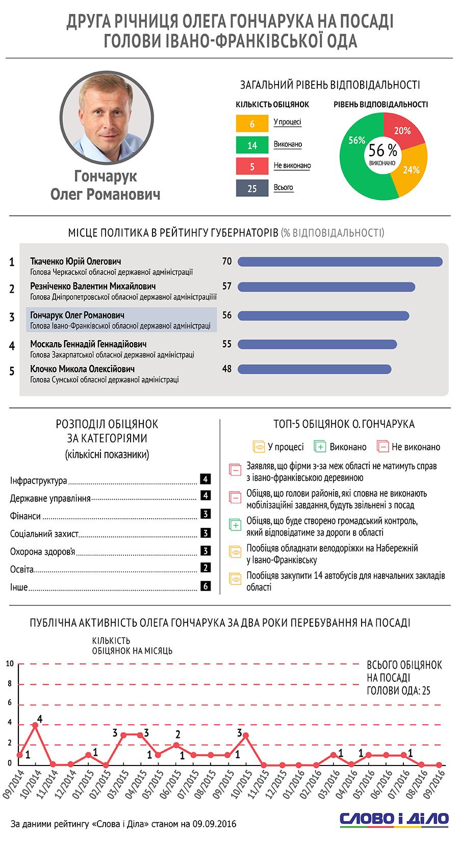http://media.slovoidilo.ua/media/infographics/3/22586/22586-1_uk_large.png