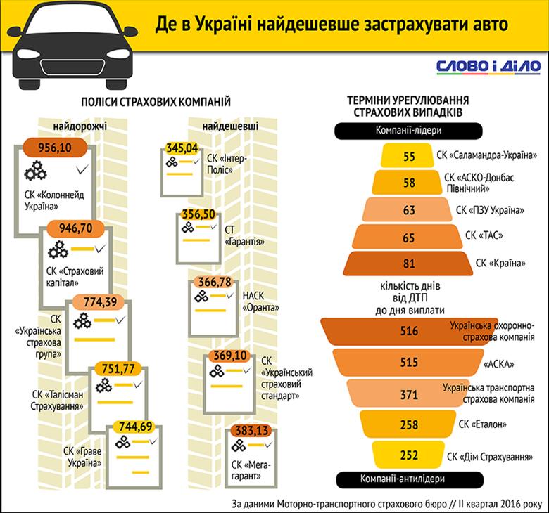 Ринок автострахування в Україні багатий на пропозиції, однак яку компанію краще обрати й на що слід розраховувати власнику авто, з'ясовувало Слово і Діло.