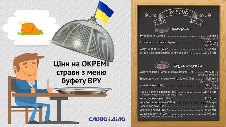 Слово і Діло представляє меню з буфету Верховної Ради, точніше лише ціни на окремі страви в ньому.