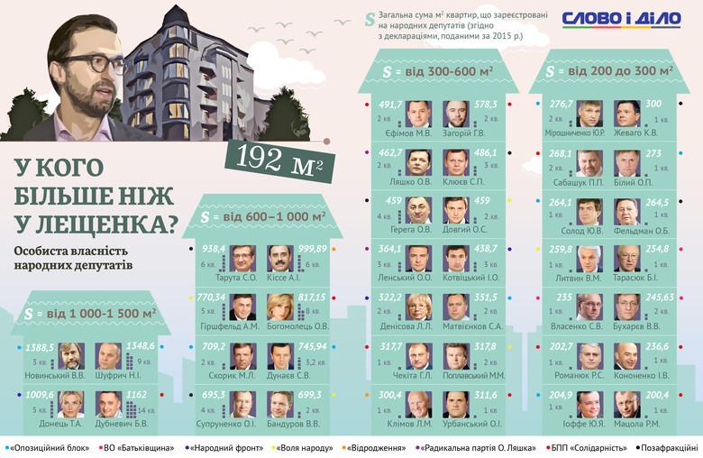 Найбільшими за площею апартаментами володіє депутат від БПП Богдан Дубневич – 1447,76 кв. м.