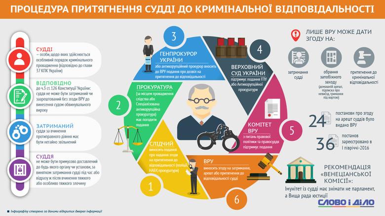 Слово і Діло розробило інфографіку щодо процедури притягнення до кримінальної відповідальності українського судді.