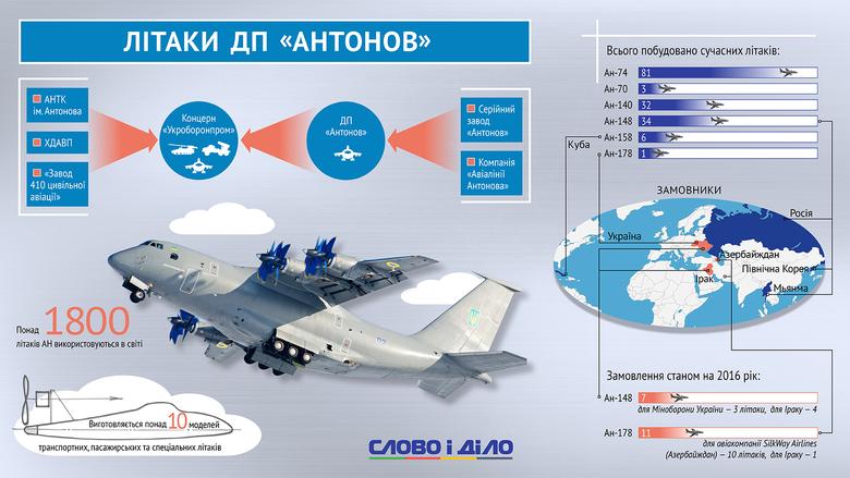 Слово і Діло починає серію матеріалів, в якій читач ознайомиться з моделями літаків, які ДП Антонов розробив під час незалежності України.