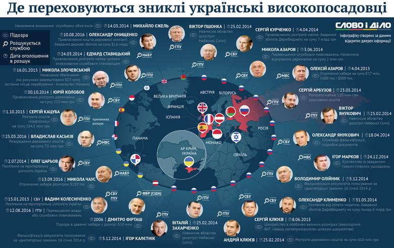 Слово і Діло склало інфографіку, на якій показало чиновників, що перебувають у розшуку українських правоохоронних органів.