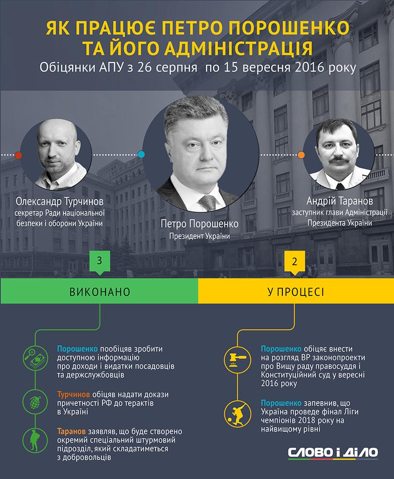 Президент України Петро Порошенко протягом останніх трьох тижнів виконав одну обіцянку й жодної не провалив.