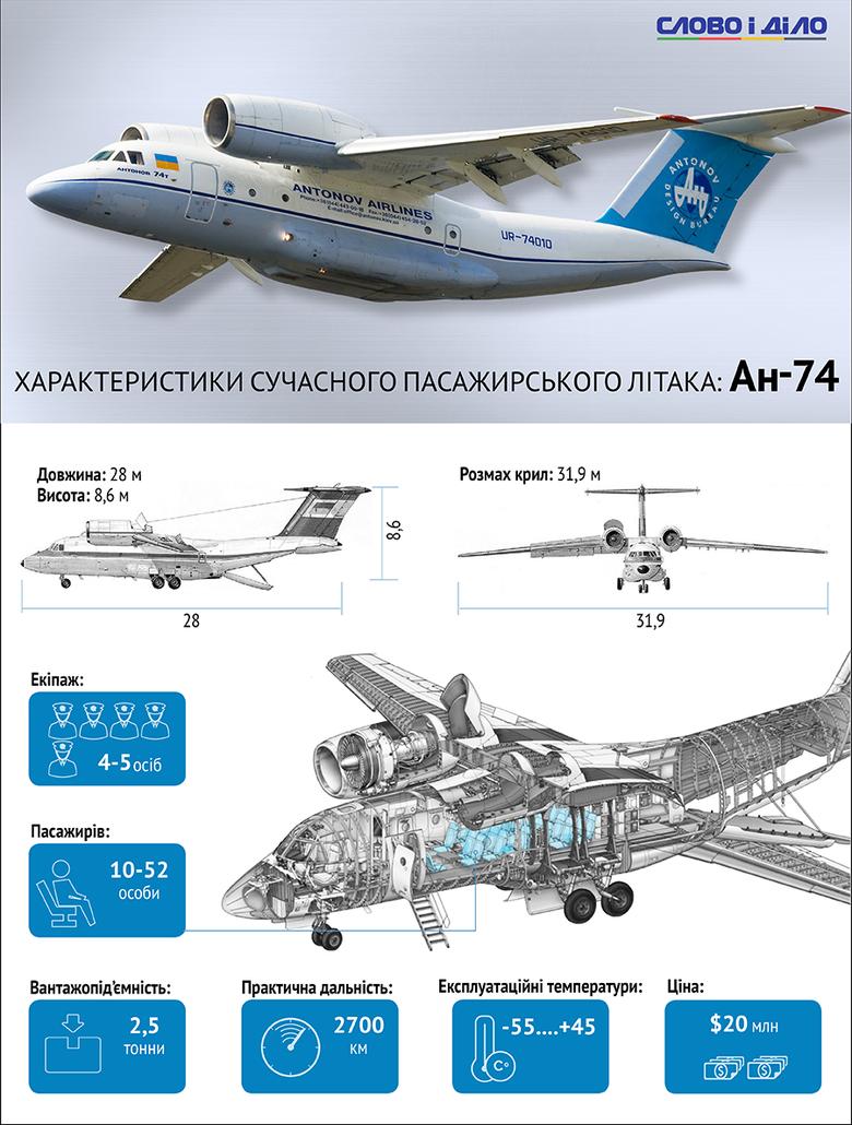 Ан-74 розроблений для експлуатації в районах Арктики й Антарктиди під позначенням Ан-72А Арктичний і призначався для перевезення вантажів, техніки і людей на авіалініях малої і середньої протяжності в будь-яких кліматичних умовах.