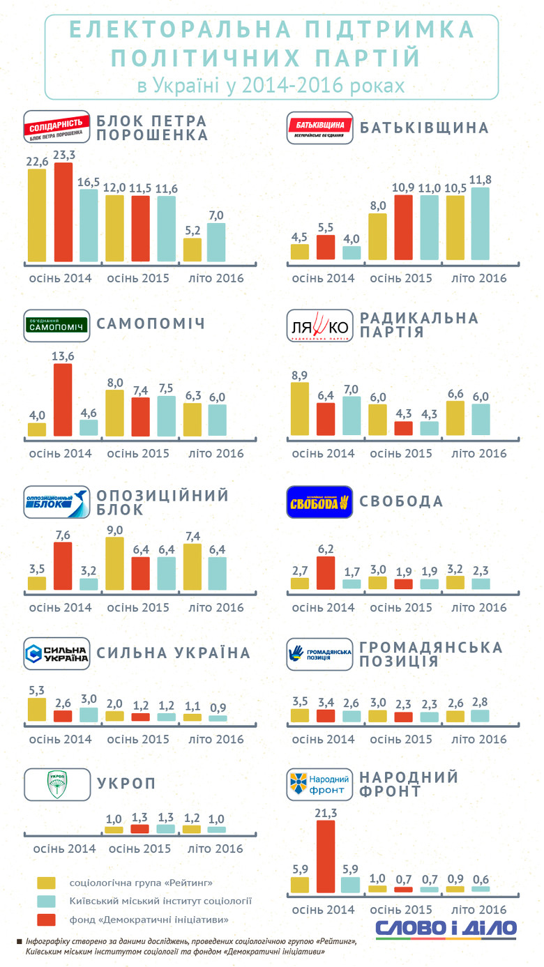 Парламентська більшість, до якої зараз входять дві найбільші фракції БПП та НФ, втратили велику кількість підтримки.