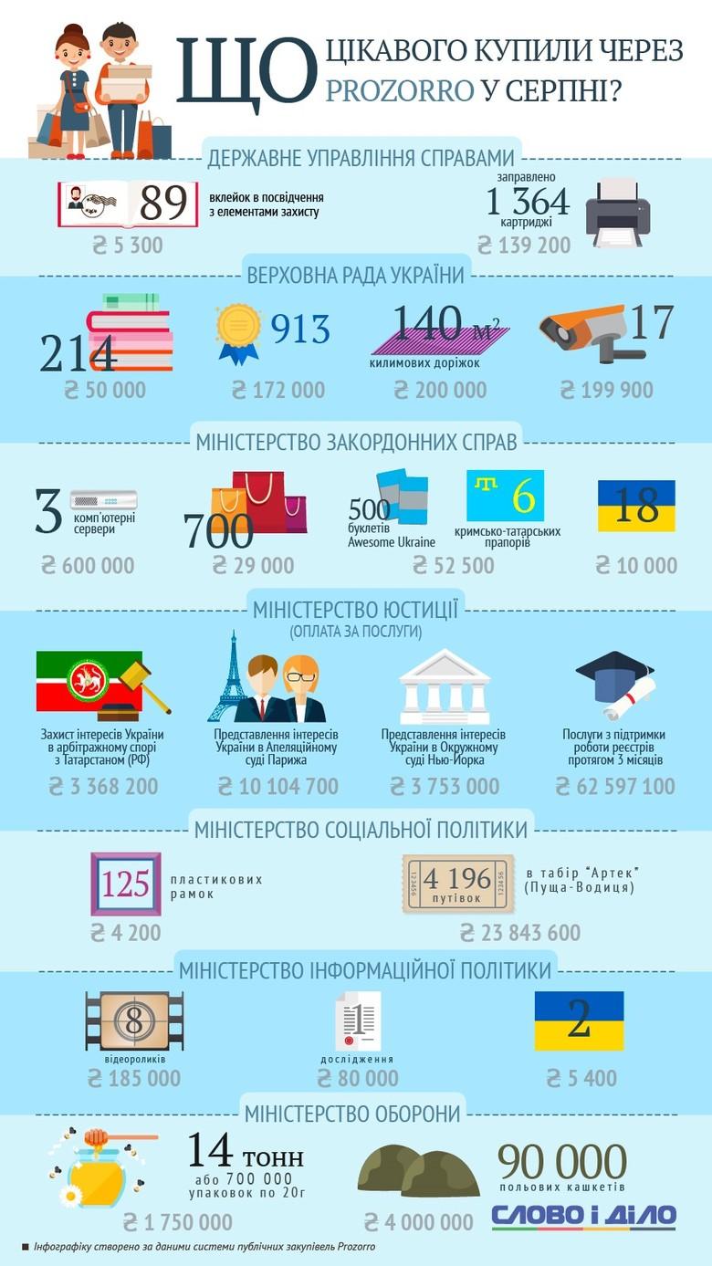 Слово і Діло зібрало список найбільш неординарних покупок державних установ України, здійснених у серпні через систему електронних закупівель ProZorro.