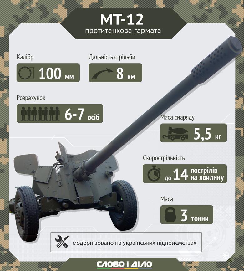 На озброєнні ЗСУ є три типи гармат - фото 1