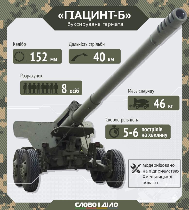 На озброєнні ЗСУ є три типи гармат - фото 2