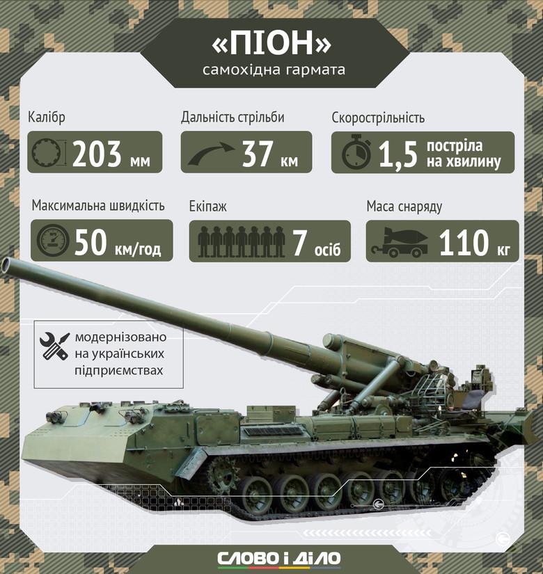 На озброєнні ЗСУ є три типи гармат - фото 3