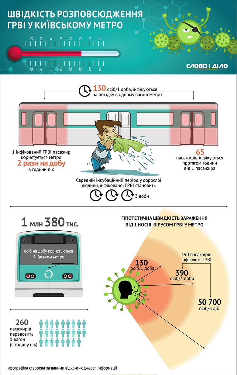Прохолодна погода призвела до загострення епідеміологічної ситуації в Києві й часто джерелом зараження є хворі пасажири в громадському транспорті.