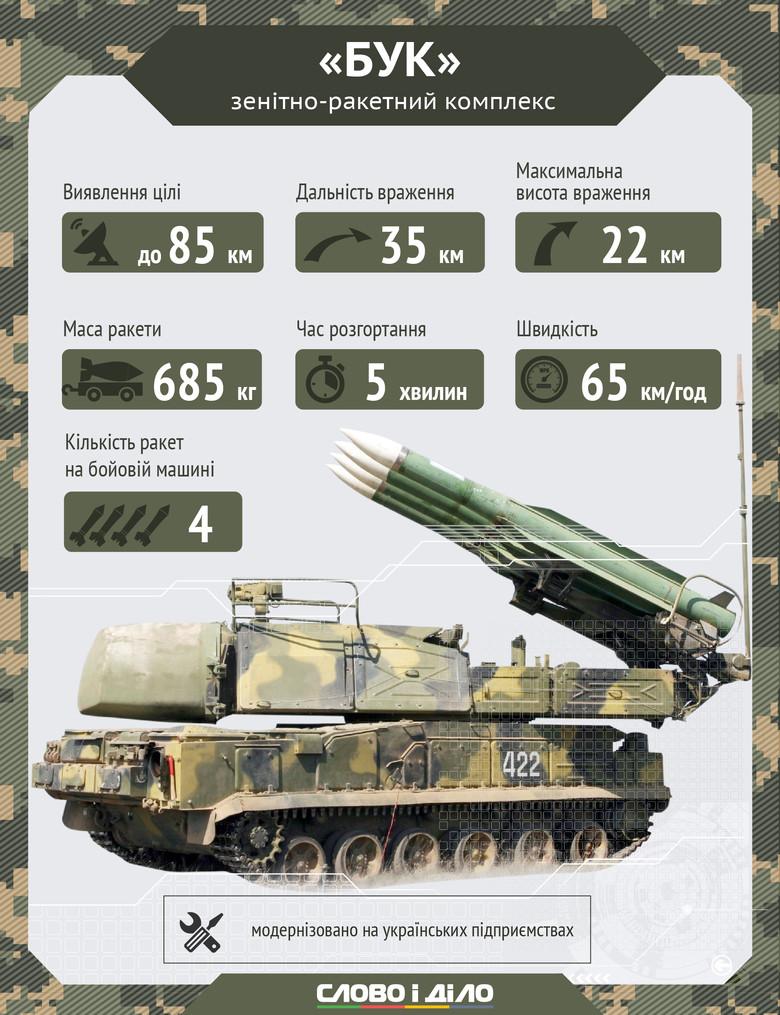 На захисті повітряного простору України є кілька різновидів ЗРК - фото 1