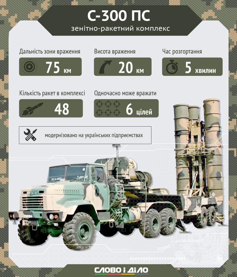 На захисті повітряного простору України є кілька різновидів ЗРК - фото 2