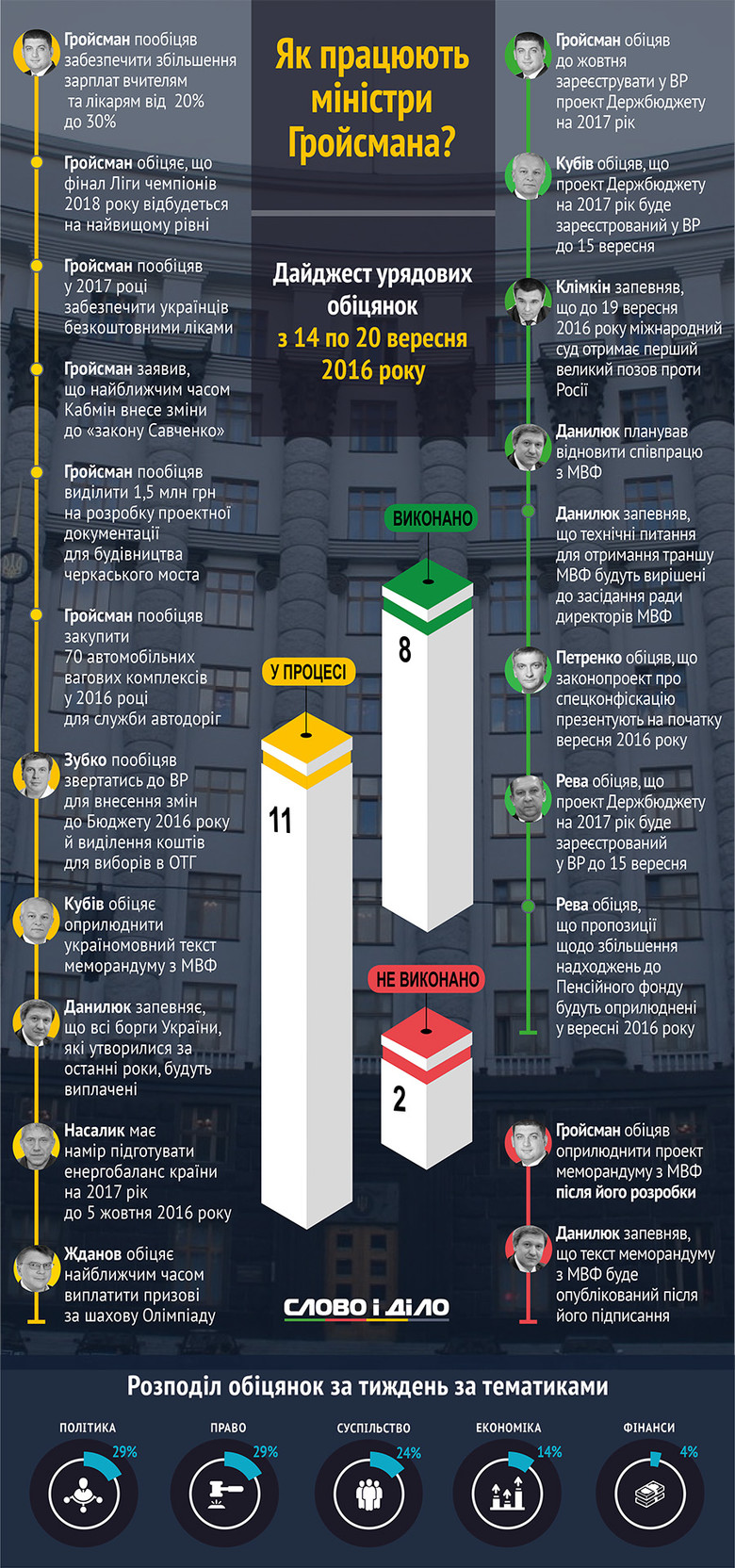 Члени Кабінету міністрів України протягом тижня – з 14 до 20 вересня – виконали 8 своїх обіцянок, проваливши при цьому дві.