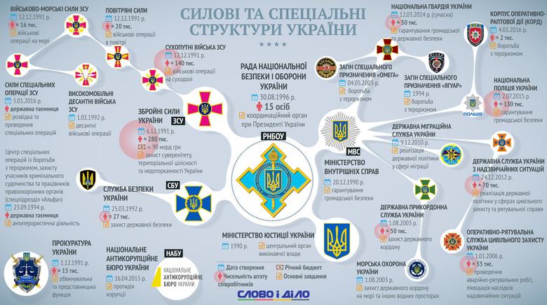 Україна цьогоріч святкує не лише 25-річчя незалежності, але й чверть століття з моменту утворення багатьох своїх силових структур.