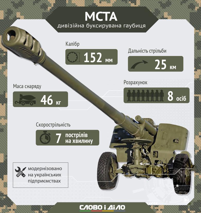 На озброєнні українських військових є два види гаубиць – дивізійна буксирувана гаубиця Мста та самохідна гаубиця Мста-С.