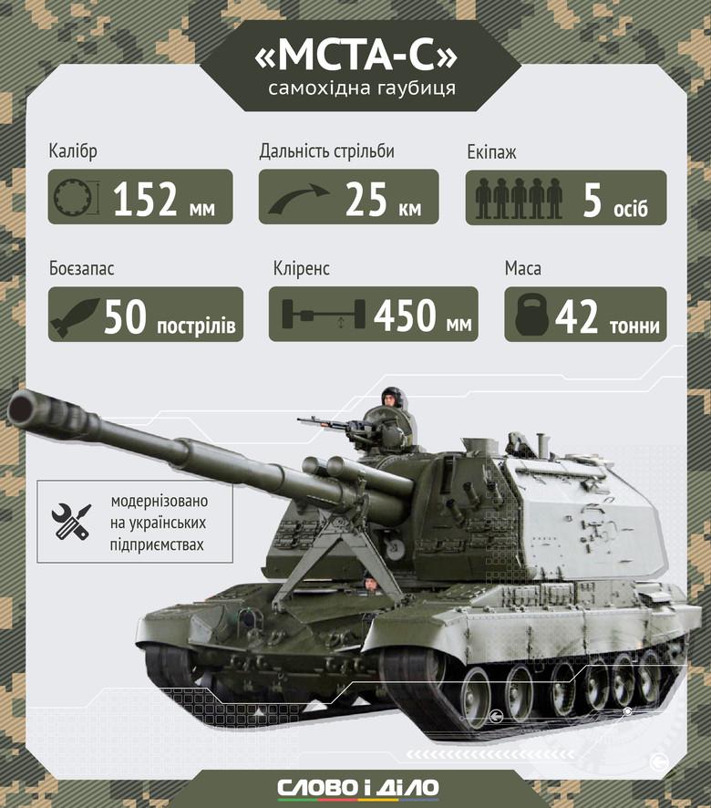 Гаубиці, якими воюють українські вояки - фото 2