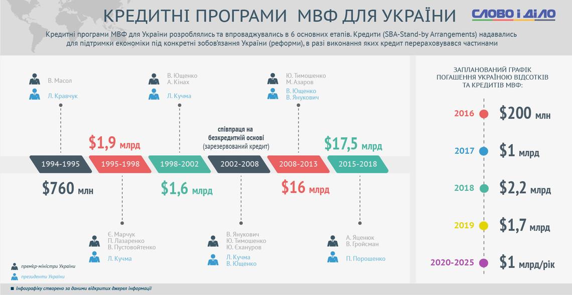 Украина получила от  США дипломатическую ноту по кредитным гарантиям на 1 миллиард долларов, - Порошенко - Цензор.НЕТ 1070
