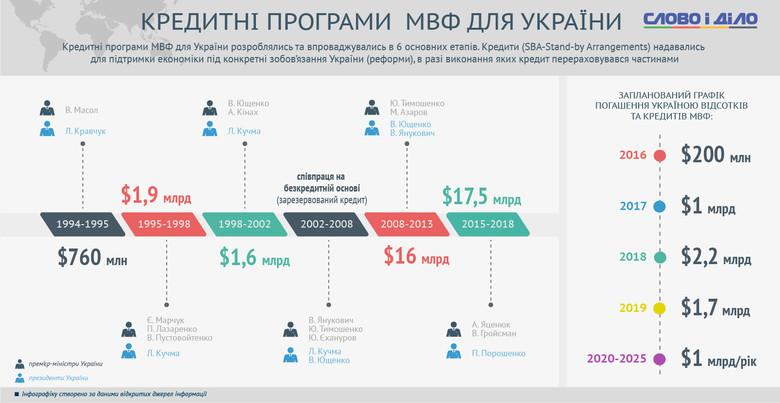 За всю історію виділяється шість етапів співробітництва між Україною та МВФ, останній з яких почався в 2014 році й у рамках якого було виділено близько 7,7 млрд доларів США.