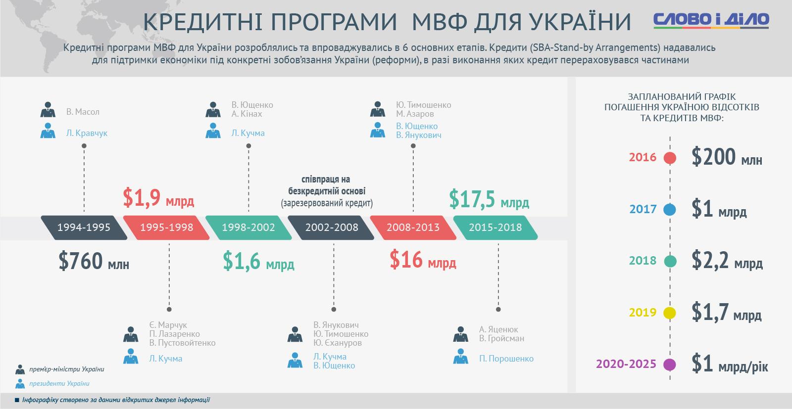 МВФ сегодня рассмотрит вопрос предоставления Украине транша в 1 млрд долларов - Цензор.НЕТ 5311