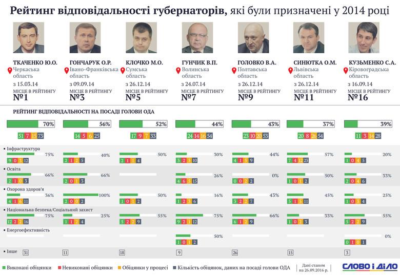 Слово і Діло підбило підсумки перших двох років роботи голів обласних адміністрацій, яких Петро Порошенко призначив у перший рік свого президентства.