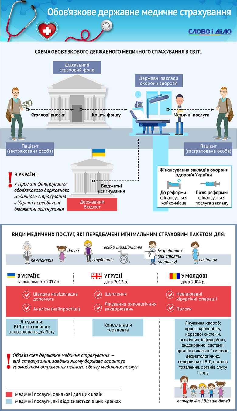 Слово и Дело составило инфографику по будущей схеме медицинской страховки в Украине. Как она будет выглядеть и чем отличаться?