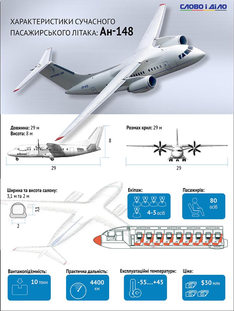 Ан-148 є найпершим в сімействі літаків Ан-148/Ан-158/Ан-178. Модель призначалася для перевезення порівняно невеликого числа пасажирів, але на протяжних маршрутах.