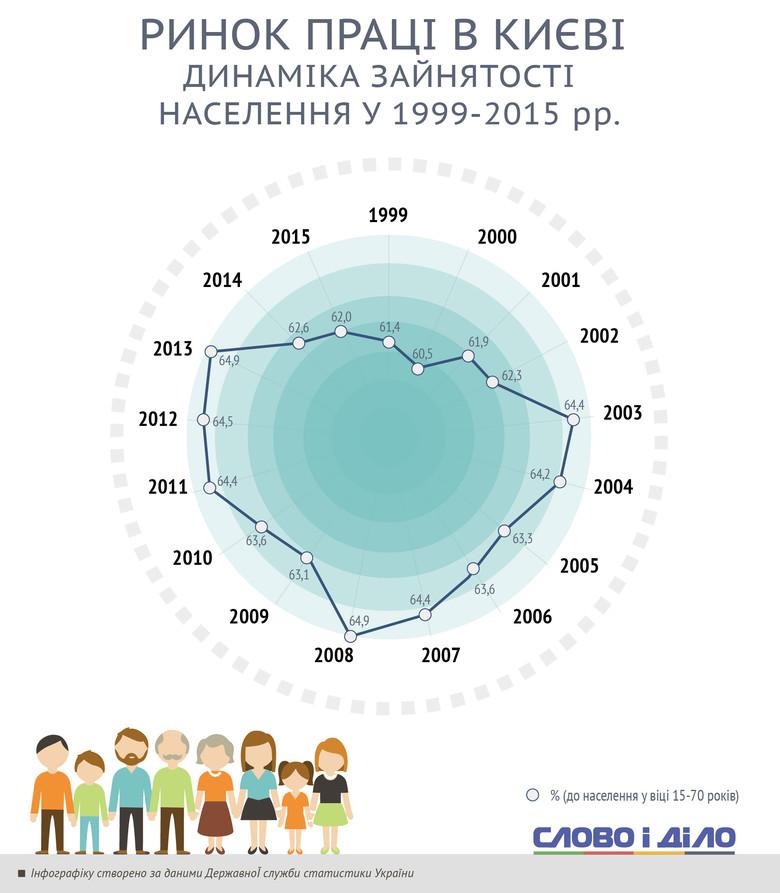 Слово і Діло показало, як змінювалися умови на ринку праці української столиці – міста Києва – у період з 1999 по 2015 рік.