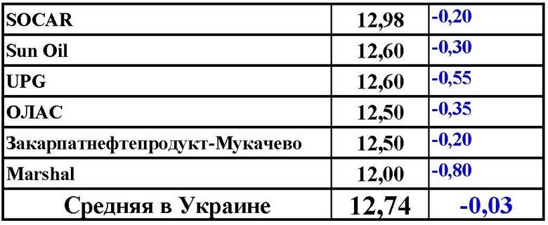 Ціна на газ знижувалася у всіх операторів ринку, що призвело до середнього зниження ціни в роздробі до 12,74 грн за літр.